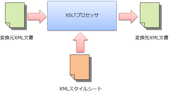 XSLT概要図