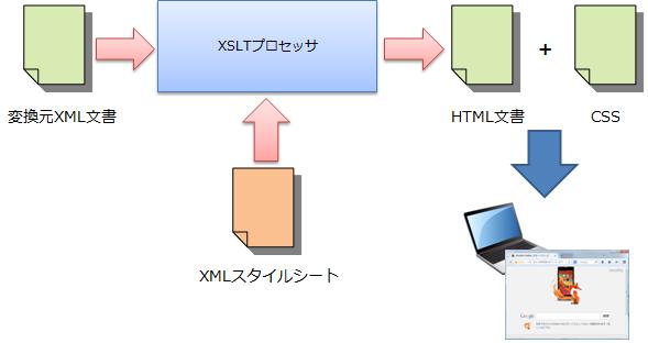 XSLTとCSS