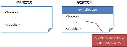 整形式文書と妥当な文書