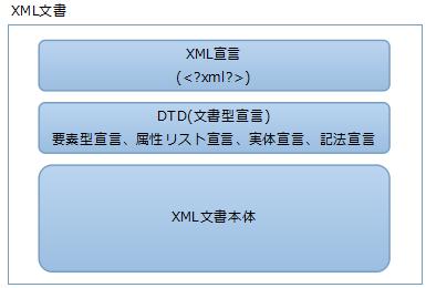 XML文書構造